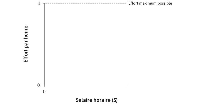 Effort par heure : L'effort par heure, mesuré sur l'axe des ordonnées, varie entre 0 et 1.