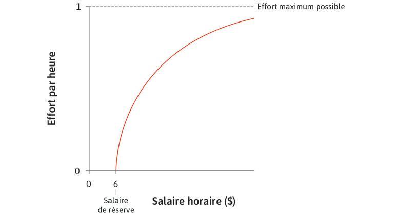La relation entre effort et salaire : Si Maria est payée 6$, elle ne soucie pas de perdre son emploi car son salaire de réserve est de 6$. C'est pourquoi elle ne fait aucun effort pour un salaire de 6$. Si elle est payée plus, elle fera plus d'efforts.
