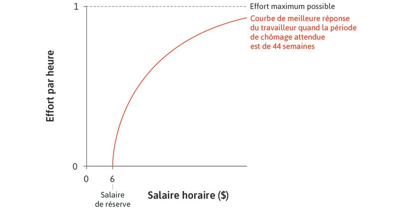 Meilleure réponse de la travailleuse : La courbe croissante indique l'effort fourni par Maria pour chaque valeur du salaire horaire sur l'axe des abscisses.