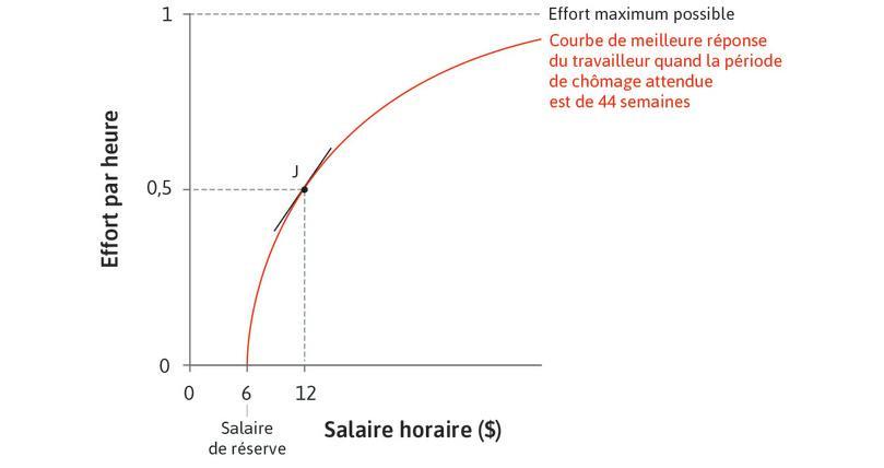 L'effet d'une augmentation de salaire lorsque l'effort est faible : Quand le salaire est faible, la courbe de meilleure réponse est pentue: une petite augmentation de salaire augmente l'effort de manière substantielle.