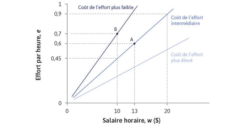 L'employeur préfère certaines droites à d'autres : Une droite plus pentue est associée à un coût de l'effort plus faible, et donc à des profits plus élevés pour l'employeur. Sur la droite d'isocoût la plus pentue, l'employeur obtient 0,7unité d'effort pour un salaire de 10$ (au pointB), correspondant à un coût de l'effort de 10$/0,7 = 14,29$ par unité. Sur la droite du milieu, il obtient seulement 0,45unité d'effort pour ce niveau de salaire, de sorte que le coût de l'effort est 22,22$ et ses profits sont plus faibles.