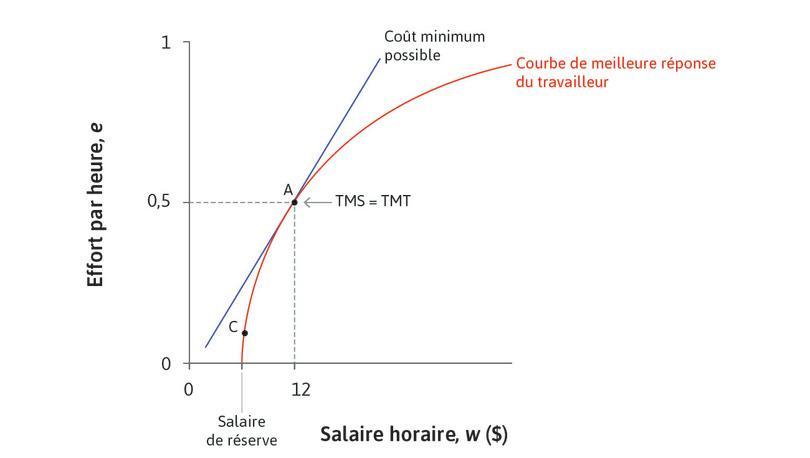 MRS = MRT : À ce point, le taux marginal de substitution (la pente de la droite d'isocoût pour l'effort) est égal au taux marginal de transformation de salaires plus élevés en effort supérieur (la pente de la fonction de meilleure réponse).