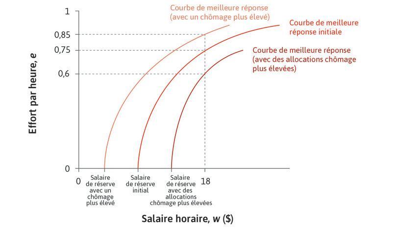 La courbe de meilleure réponse dépend du niveau de chômage et des allocations chômage.