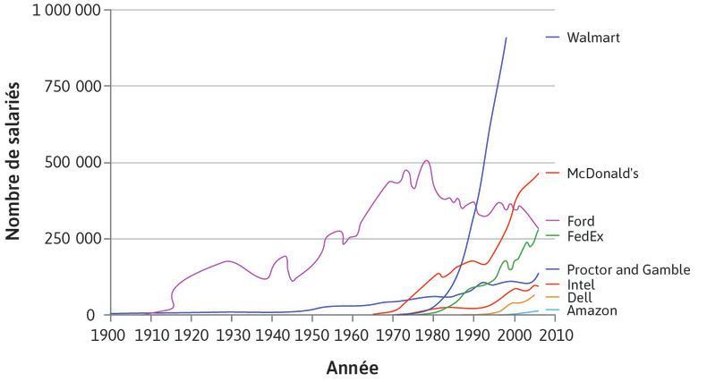 Taille des entreprises aux États-Unis: nombre de salariés (1900–2006) : Taille des entreprises aux États-Unis: nombre de salariés (1900–2006).