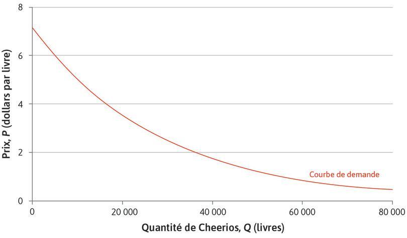 Estimation de la demande pour les Cheerios pomme-cannelle : Estimation de la demande pour les Cheerios pomme-cannelle.