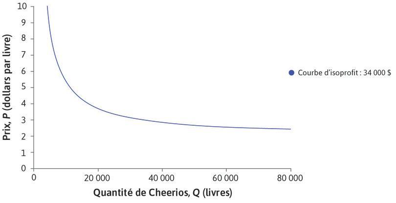 Courbe d'isoprofit: 34000$ : La courbe d'isoprofit de 34000$ indique toutes les combinaisons de P et Q pour lesquelles les profits sont égaux à 34000$.