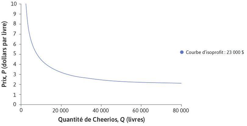 Courbe d'isoprofit: 23000$ : Plus les courbes d'isoprofit sont proches de l'origine, plus elles correspondent à un niveau de profits faible.