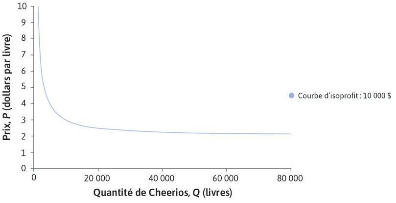 Courbe d'isoprofit: 10000$ : Le coût de chaque livre de Cheerios est 2$, de sorte que profit = (P − 2) × Q. Cela signifie que les courbes d'isoprofit sont descendantes. Afin de réaliser un profit de 10000$, P doit être très élevé si Q est inférieur à 8000. Cependant, si Q = 80000, vous pourriez réaliser ce niveau de profit avec un P faible.