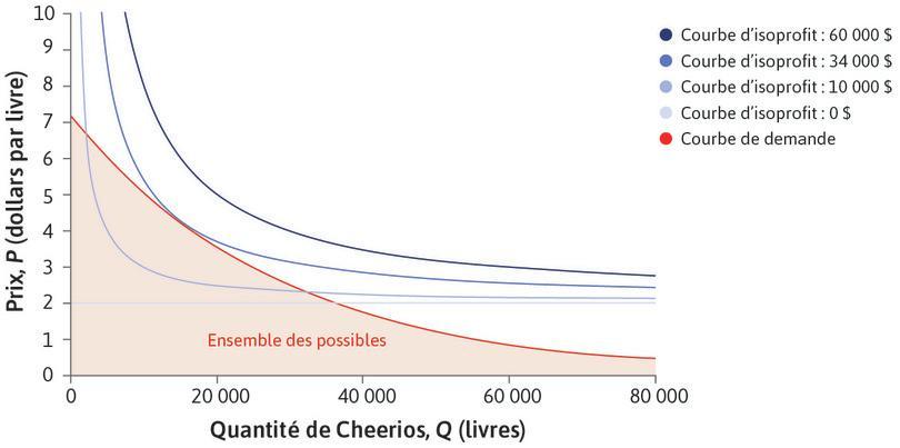 Choix maximisant les profits : Le dirigeant de l'entreprise voudrait choisir une combinaison de P et Q sur la courbe d'isoprofit la plus élevée possible dans l'ensemble des possibles.
