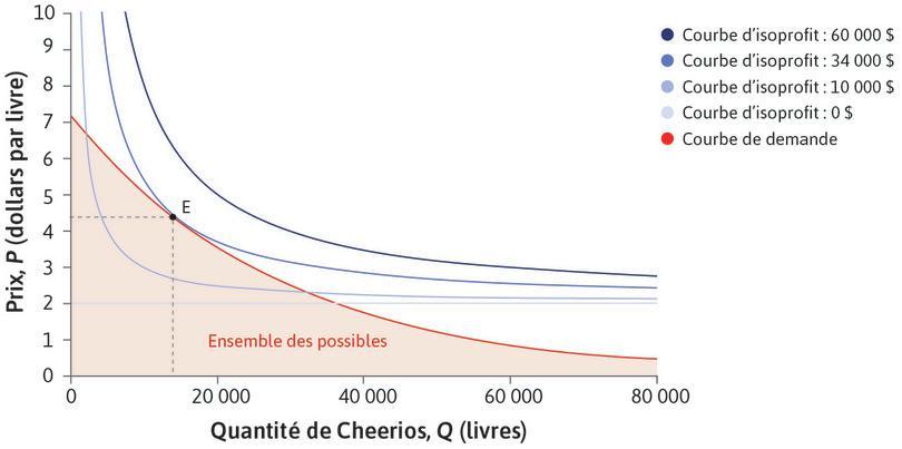 Choix du prix et de la quantité maximisant les profits pour les Cheerios pomme-cannelle.