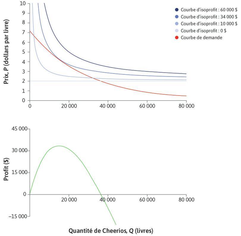 Fonction de profit : L'entreprise peut calculer ses profits à chaque point de la courbe de demande.