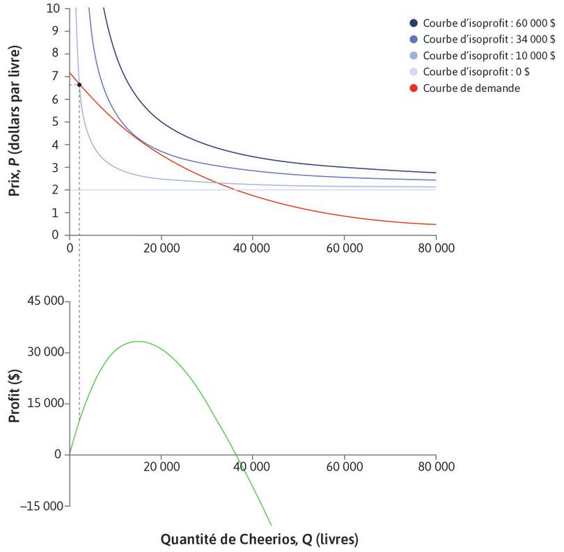 Profit pour de faibles quantités : Quand la quantité est faible, les profits sont faibles.
