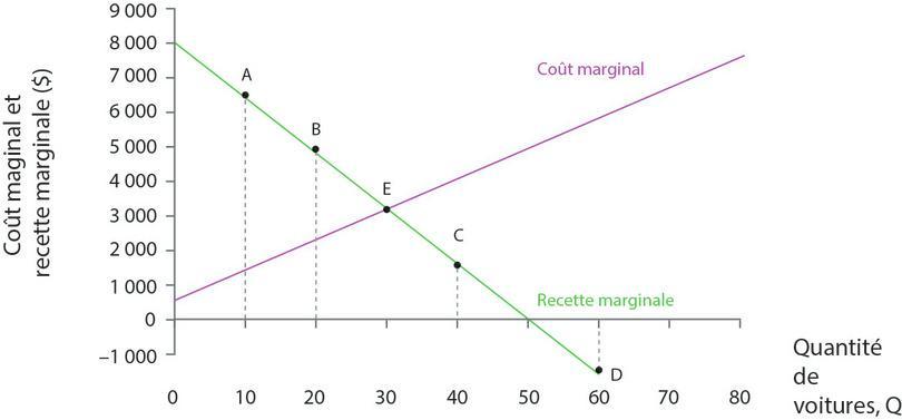 Recette marginale et coût marginal.