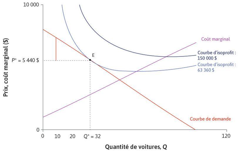 Une DAP plus élevée : D'autres acheteurs sont prêts à payer plus. Le 10e consommateur, dont la DAP est de 7200$, obtient un surplus de 1760$, indiqué par la ligne verticale rouge au niveau de la quantité 10.