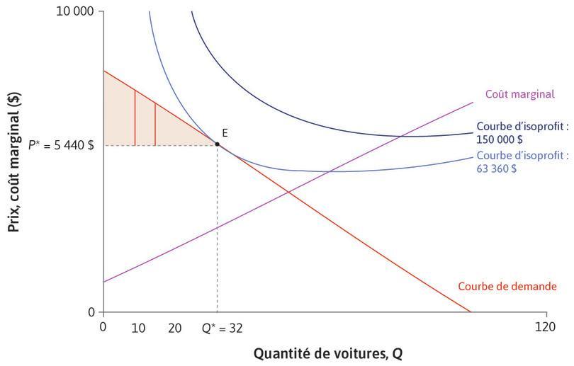 Surplus du consommateur : Afin de trouver le surplus obtenu par les consommateurs, nous additionnons le surplus de chaque acheteur. Nous l'avons représenté par le triangle coloré entre la courbe de demande et la ligne du prix P*. Cette mesure des gains à l'échange des consommateurs est le surplus du consommateur.