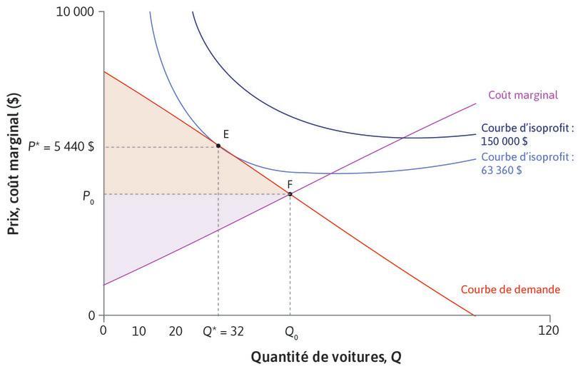 Surplus du consommateur plus élevé : Le surplus du consommateur est plus élevé au point F qu'au pointE.