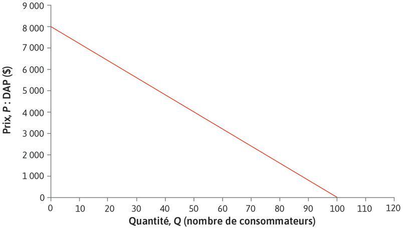 Cette courbe de demande est une ligne droite : À chaque point de la courbe de demande, si Q augmente d'une unité, P change de ΔP = −80$.