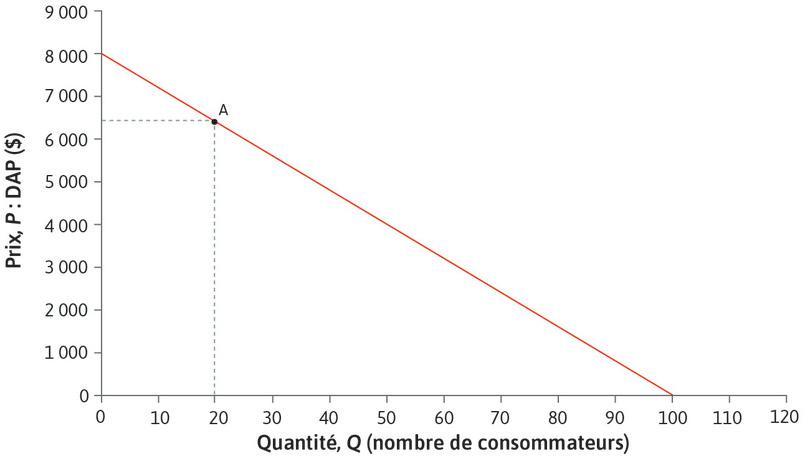 Élasticité au point A : Au point A, si ΔQ = 1, la variation (en%) de Q est 100 × 1/20 = 5%. Comme ΔP = −80$, la variation (en %) est 100× (-80)/6400 = − 1,25%. L'élasticité est donc de 4.