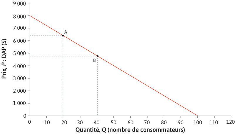 L'élasticité est plus faible au pointB qu'au pointA : Au point B, Q est plus élevé, de sorte que la variation en pourcents est plus faible lorsque ΔP =1. L'élasticité au pointB est donc moins élevée qu'au pointA. Le tableau indique qu'elle est de 1,5.