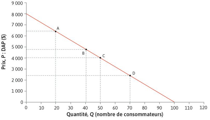 Quand Q augmente, l'élasticité baisse : L'élasticité est égale à 1 au pointC et inférieure à 1 au pointD.
