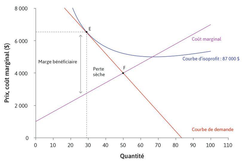 Entreprise confrontée à une élasticité de la demande moins importante.