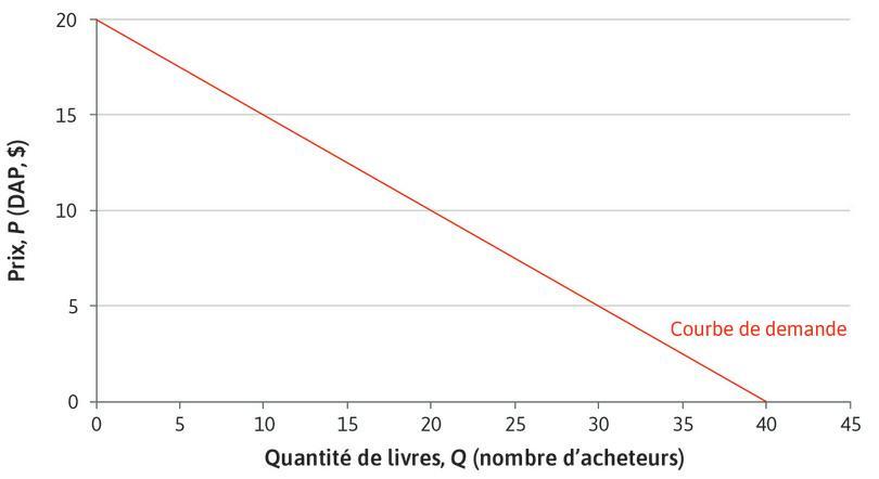 Courbe de demande de marché pour les manuels : Courbe de demande de marché pour les manuels