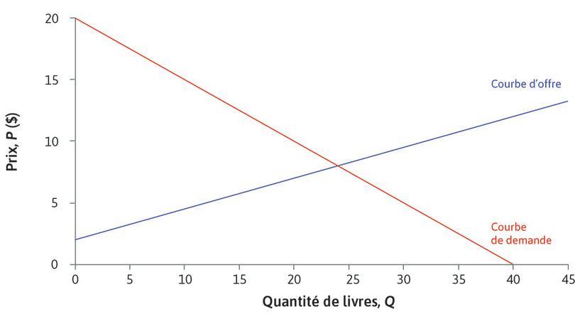 Offre et demande : Nous trouvons l'équilibre en traçant les courbes d'offre et de demande sur le même graphique.