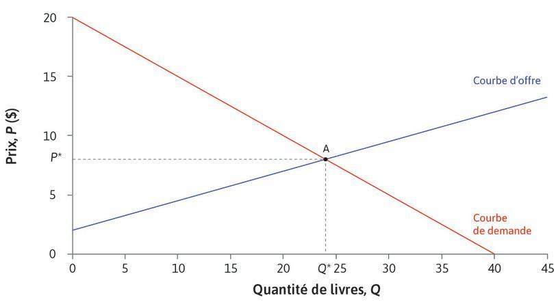 Prix d'équilibre de marché : Au prix P* = 8$, la quantité fournie est égale à la quantité demandée: Q* = 24. Le marché est à l'équilibre. Nous disons que le marché s'équilibre à un prix de 8$.