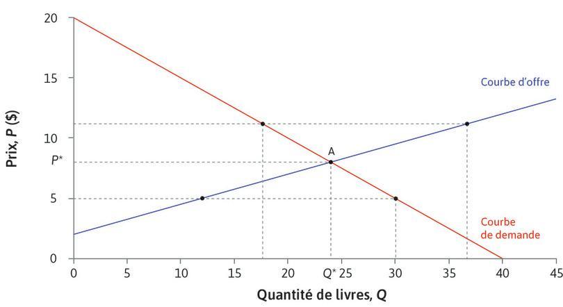 Équilibre sur le marché des manuels d'occasion : Équilibre sur le marché des manuels d'occasion.