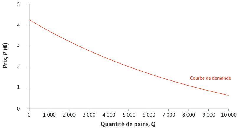 La courbe de demande associée au marché du pain : La courbe de demande associée au marché du pain