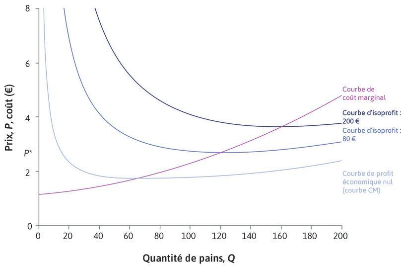 Courbes de coût marginal et d'isoprofit : La boulangerie a une courbe Cm ascendante. Sur la courbe CM, le niveau de profit est nul. Quand Cm > CM, la courbe CM est ascendante. Les autres courbes d'isoprofit représentent des niveaux de profit plus élevés et la courbe Cm passe par les points les plus bas de toutes les courbes d'isoprofit.