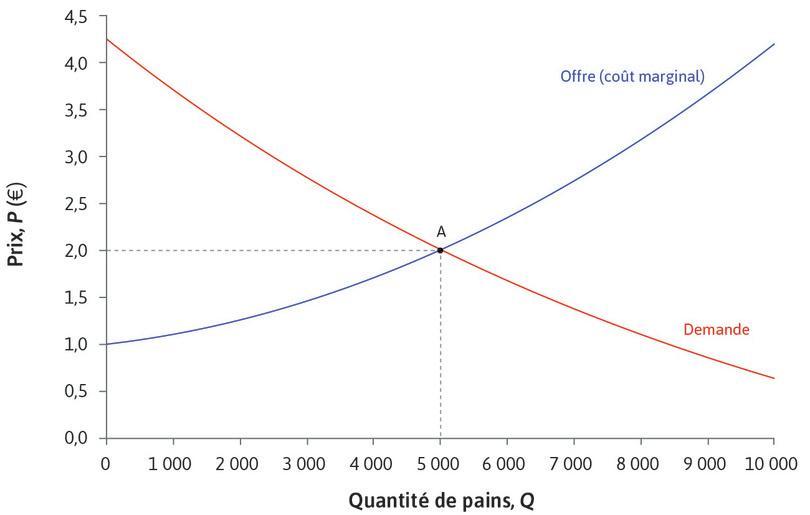 Surplus du consommateur : Au prix d'équilibre de 2€ sur le marché du pain, un consommateur prêt à payer 3,50€ obtient un surplus de 1,50€.