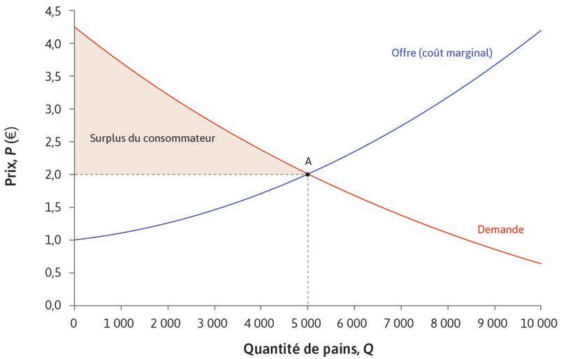 Surplus total des consommateurs : La zone colorée au-dessus de 2€ correspond au surplus total des consommateurs – la somme de tous les gains issus de l'échange des consommateurs.