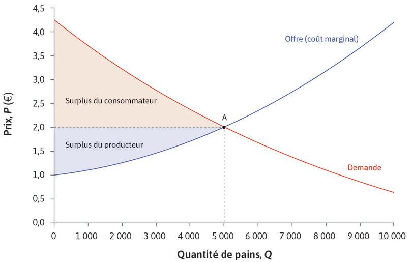 Équilibre sur le marché du pain: gains à l'échange : Équilibre sur le marché du pain: gains à l'échange.