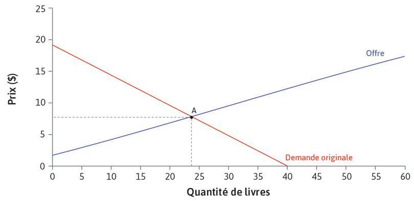 Point d'équilibre initial : Aux niveaux initiaux d'offre et de demande, l'équilibre est en A. Le prix est de 8$, 24livres sont vendus.