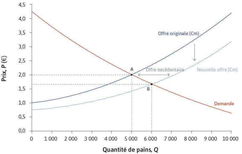 Augmentation de l'offre de pain: baisse du Cm : Augmentation de l'offre de pain: baisse du Cm.