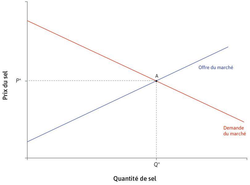 Équilibre initial : Initialement, l'équilibre de marché se trouve au pointA. Le prix est de P* et la quantité de sel vendue est Q*.