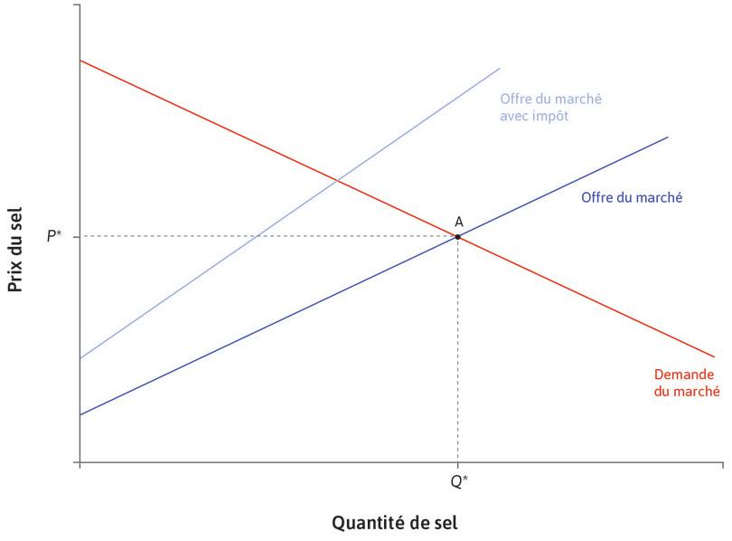 Impôt de 30 % : Un impôt de 30% est imposé aux producteurs de sel. Leurs coûts marginaux s'en trouvent augmentés de 30% quelle que soit la quantité produite. La courbe d'offre se déplace.