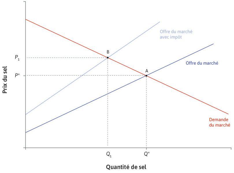 Nouvel équilibre : Le nouvel équilibre se trouve en B. Le prix payé par les consommateurs a augmenté pour atteindre P1 et la quantité a baissé à Q1.