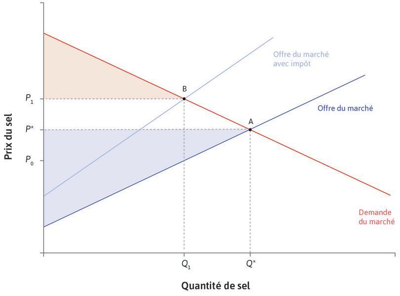 Un impôt réduit le surplus du consommateur : L'impôt réduit la quantité échangée à Q1 et augmente le prix payé par les consommateurs, de P* à P1. Le surplus du consommateur diminue.