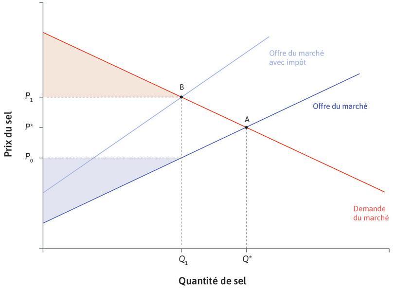 Un impôt réduit le surplus du producteur : Les producteurs vendent un quantité plus faible et le prix qu'ils reçoivent diminue de P* à P0. Le surplus du producteur diminue.