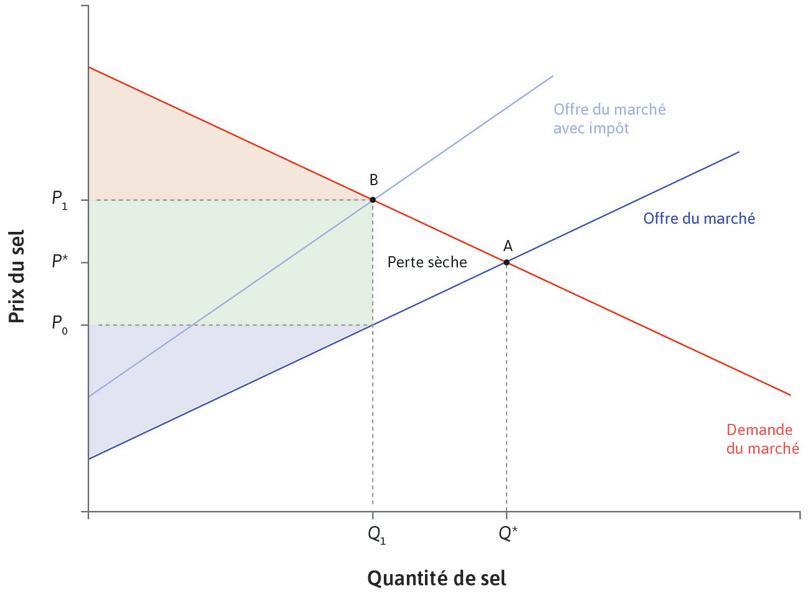 Fiscalité et perte sèche : Fiscalité et perte sèche.