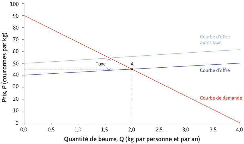 Effet d'une taxe : Une taxe de 10DKK/kg imposée aux producteurs augmente leurs coûts marginaux de 10DKK, quelle que soit la quantité produite. La courbe d'offre se déplace vers le haut de 10DKK.