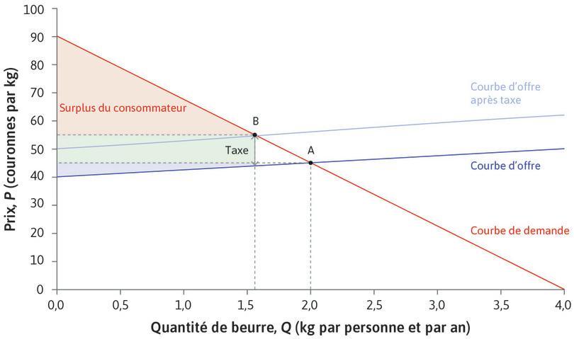 Effet d'une taxe sur les matières grasses sur les surplus du consommateur et du producteur de beurre : Effet d'une taxe sur les matières grasses sur les surplus du consommateur et du producteur de beurre