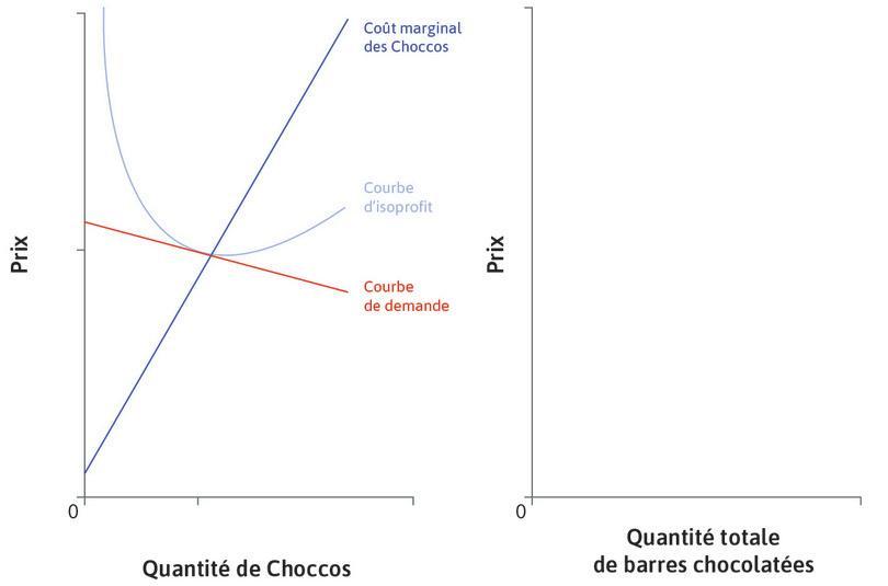 Marché des Choccos : Le panel de gauche représente le marché des Choccos, produites par une seule entreprise. Il existe de nombreux substituts proches, sur le marché plus large des barres chocolatées.