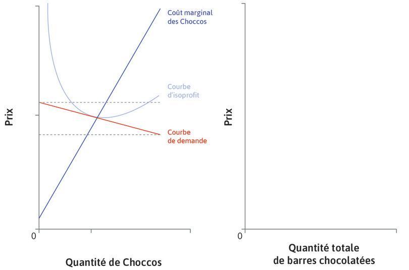 Courbe de demande des Choccos : En raison de la concurrence des barres chocolatées similaires, la courbe de demande des Choccos est presque plate. La gamme des prix possibles est étroite.