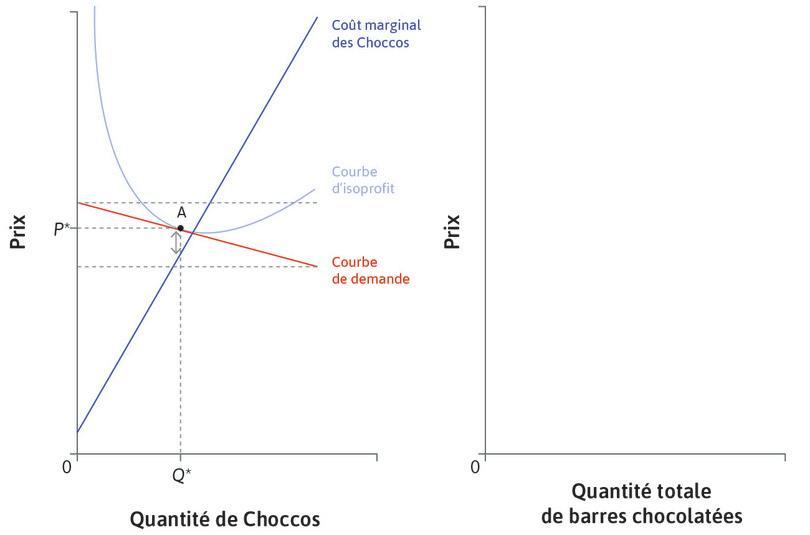 Prix des Choccos : L'entreprise choisit un prix P* similaire à ses concurrents, et une quantité telle que Cm soit proche de P*. Quel que soit le prix proposé par ses concurrents, elle produit au voisinage de sa courbe de coût marginal. La courbe Cm de l'entreprise correspond donc approximativement à sa courbe d'offre.