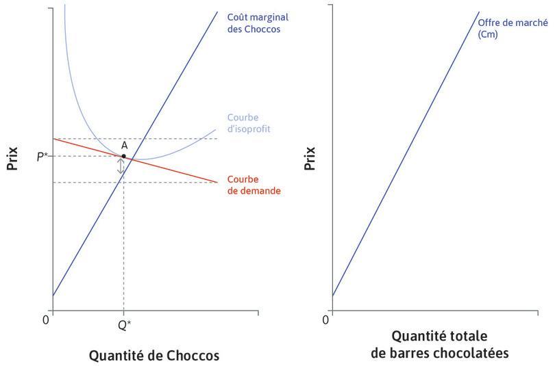 Courbe d'offre de marché des barres chocolatées : Nous pouvons construire la courbe d'offre de marché des barres chocolatées sur le panel de droite, en additionnant les quantités indiquées par les courbes de coût marginal de tous les producteurs de barres chocolatées.
