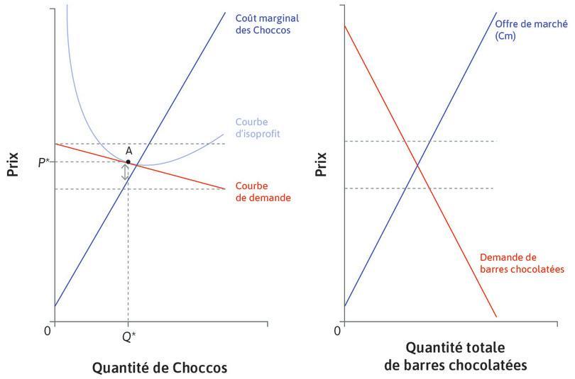 Courbe de demande de marché des barres chocolatées : Si la plupart des consommateurs n'ont pas de préférences fortes pour le produit d'une entreprise particulière, nous pouvons dessiner la courbe de demande de marché des barres chocolatées.