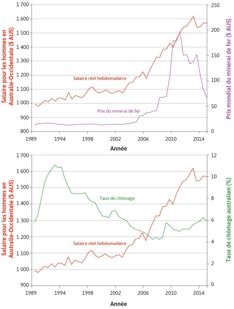 Revenus hebdomadaires : Le graphique représente le revenu réel hebdomadaire des hommes en Australie-Occidentale ainsi que le prix mondial du minerai de fer dans la figure du haut et le taux de chômage australien dans la figure du bas.